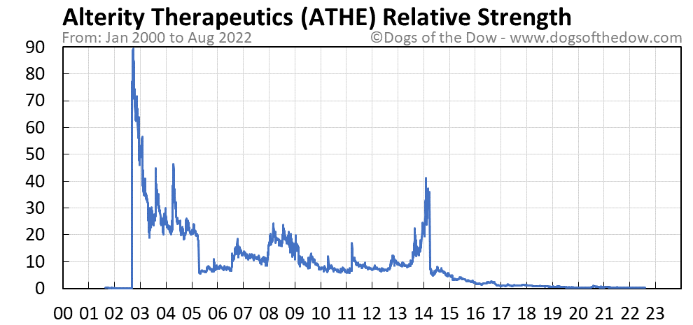 ATHE relative strength chart