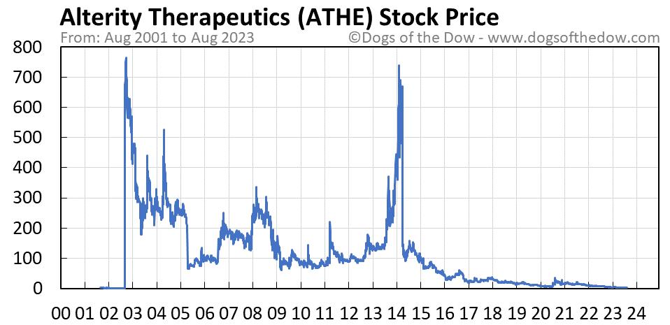 ATHE stock price chart