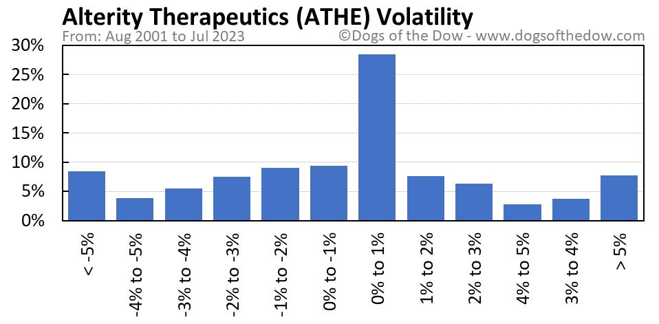 ATHE volatility chart