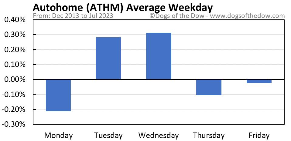 ATHM average weekday chart