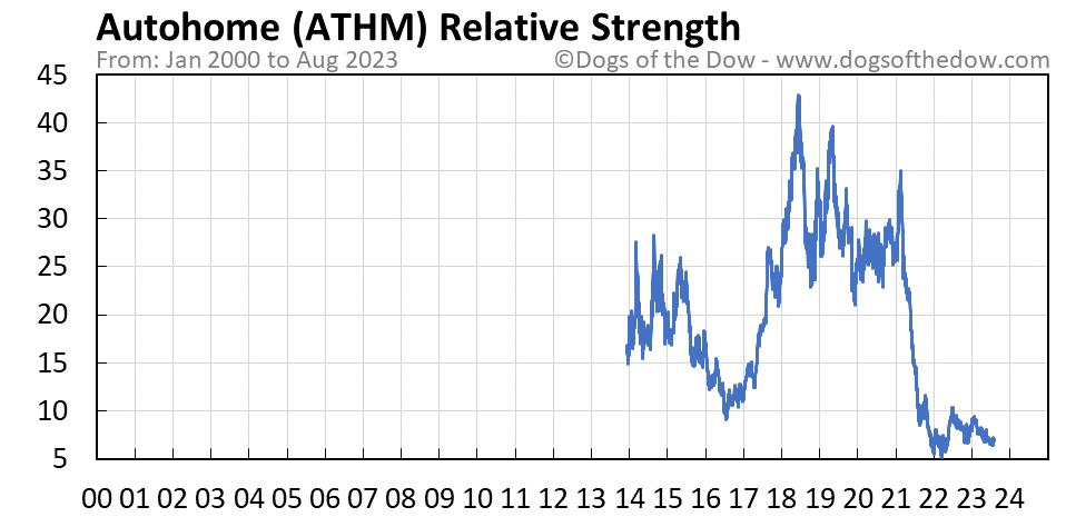 ATHM relative strength chart