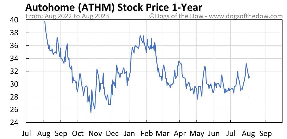 ATHM 1-year stock price chart