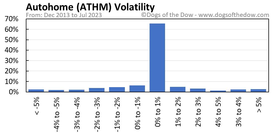 ATHM volatility chart