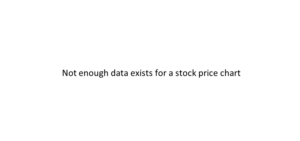 ATHN stock price chart