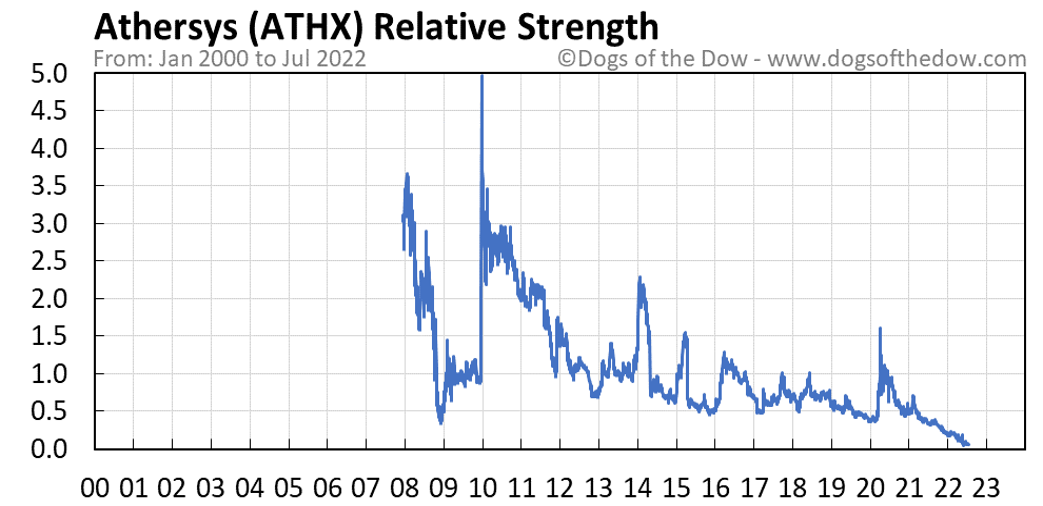 ATHX relative strength chart