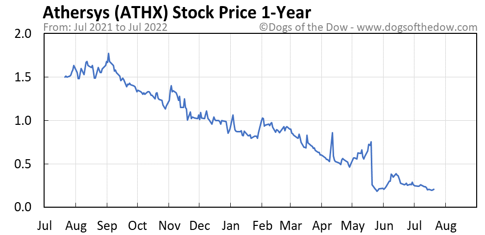 ATHX 1-year stock price chart
