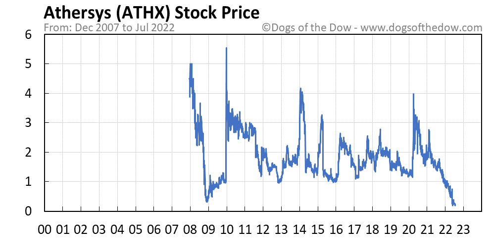 ATHX stock price chart