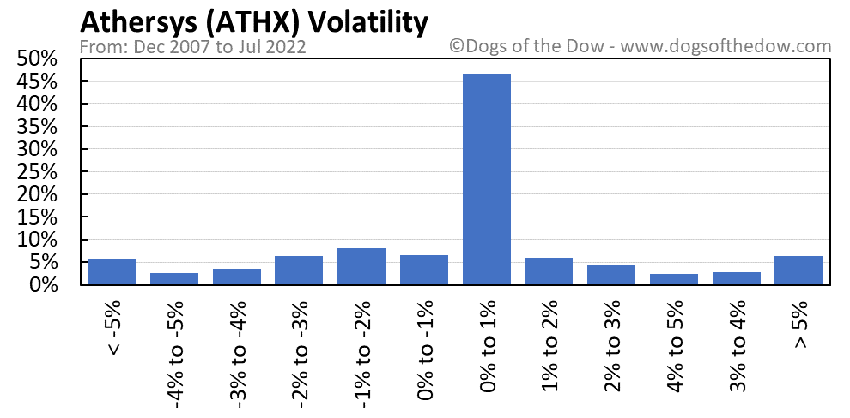 ATHX volatility chart