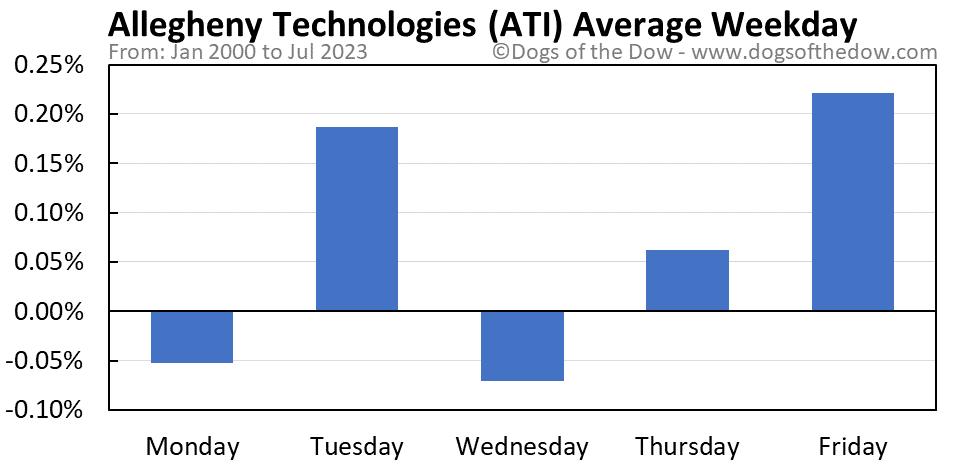 ATI average weekday chart