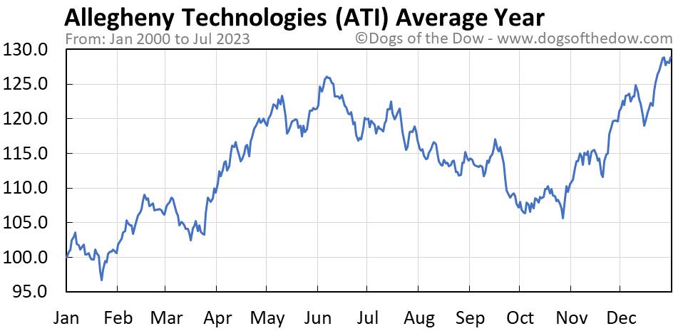 ATI average year chart