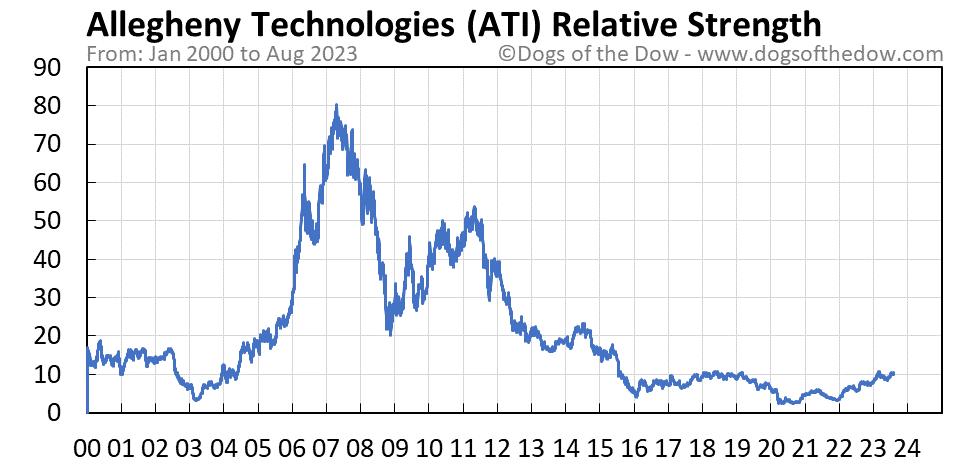 ATI relative strength chart