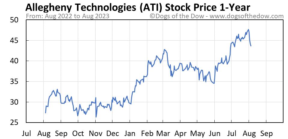 ATI 1-year stock price chart