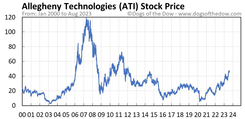 ATI stock price chart