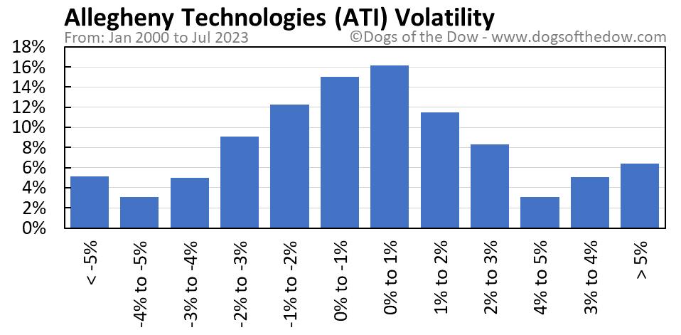 ATI volatility chart