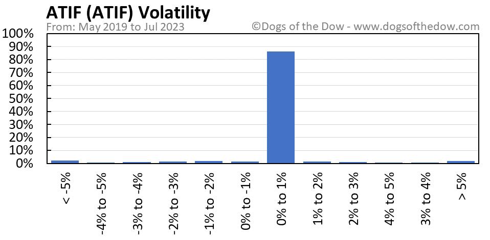 ATIF volatility chart