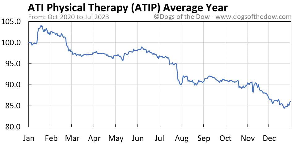 ATIP average year chart
