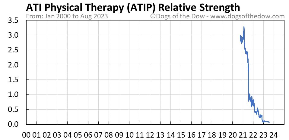 ATIP relative strength chart