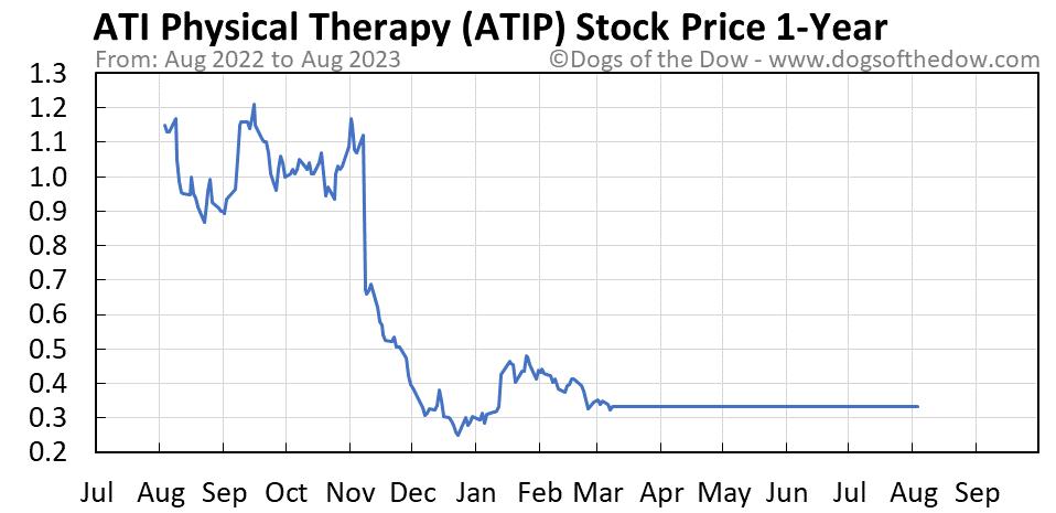 ATIP 1-year stock price chart