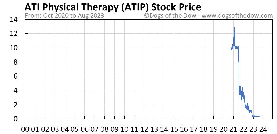 ATIP stock price chart