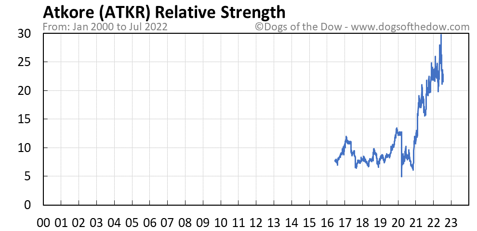 ATKR relative strength chart
