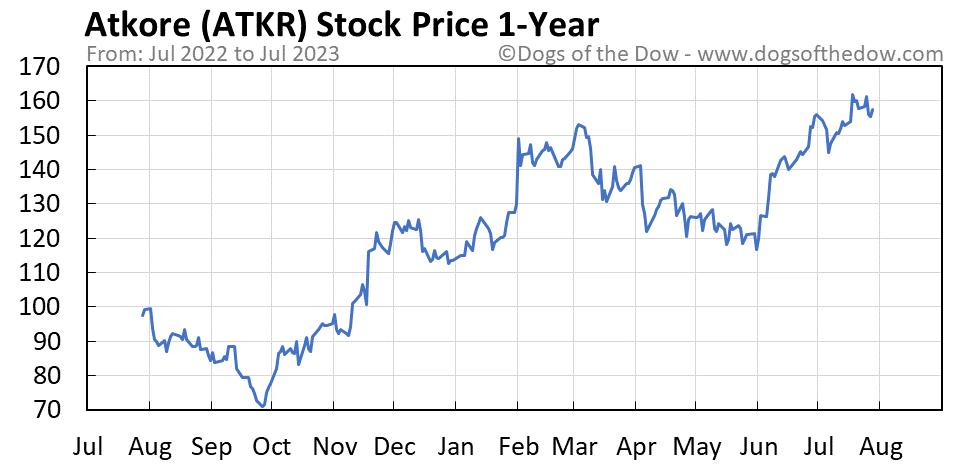 ATKR 1-year stock price chart