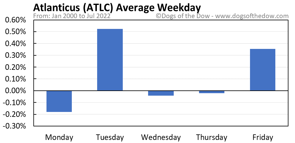 ATLC average weekday chart