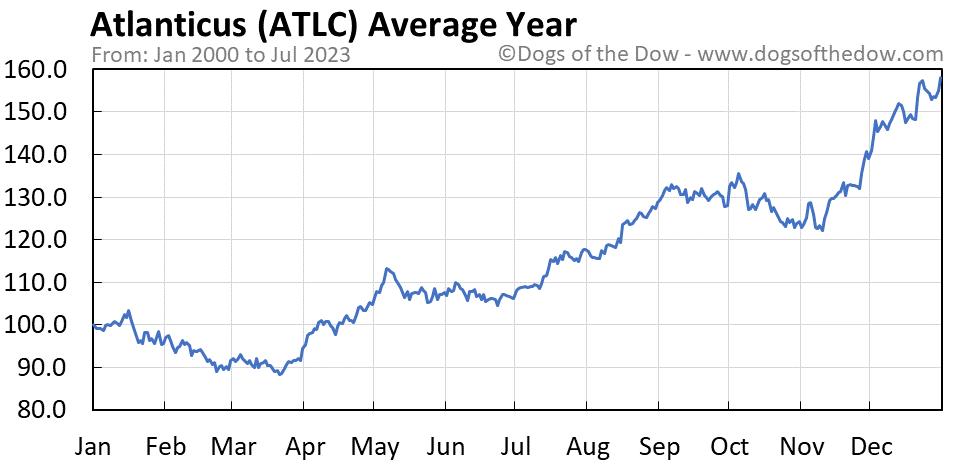 ATLC average year chart
