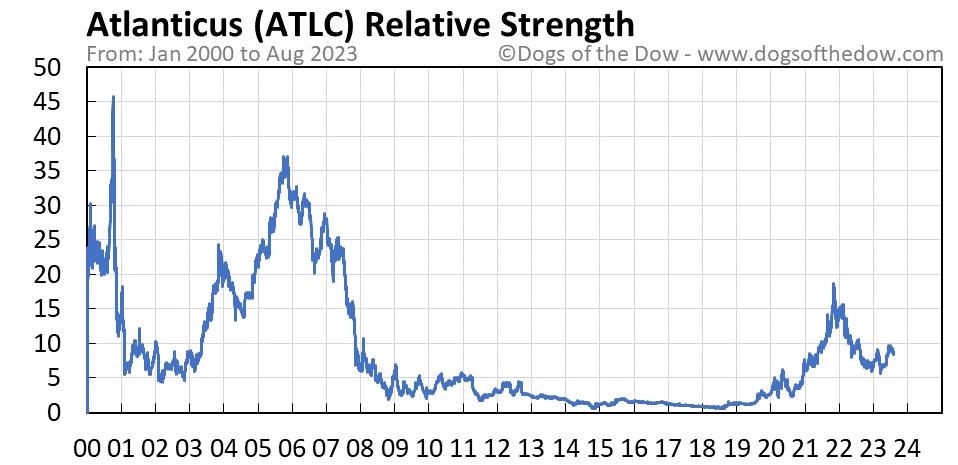 ATLC relative strength chart