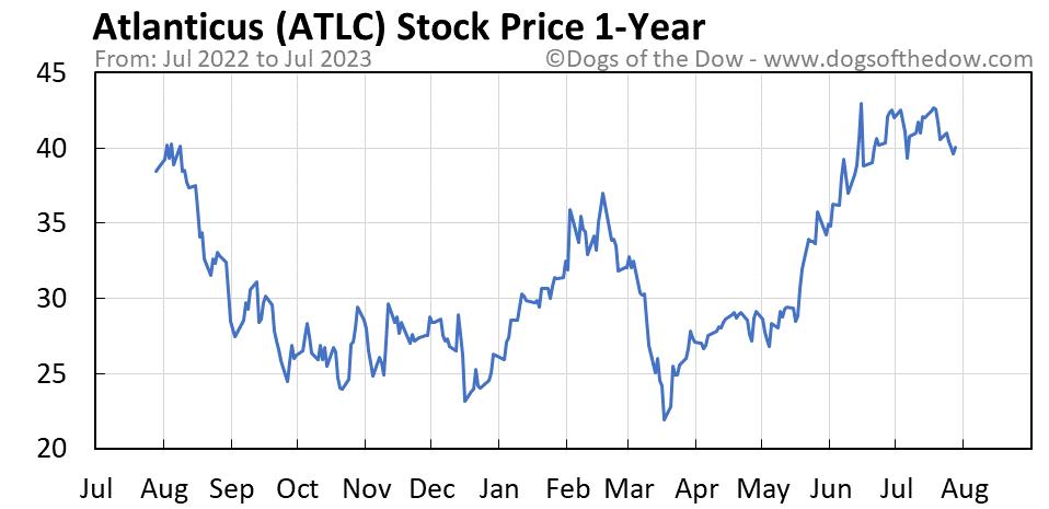 ATLC 1-year stock price chart