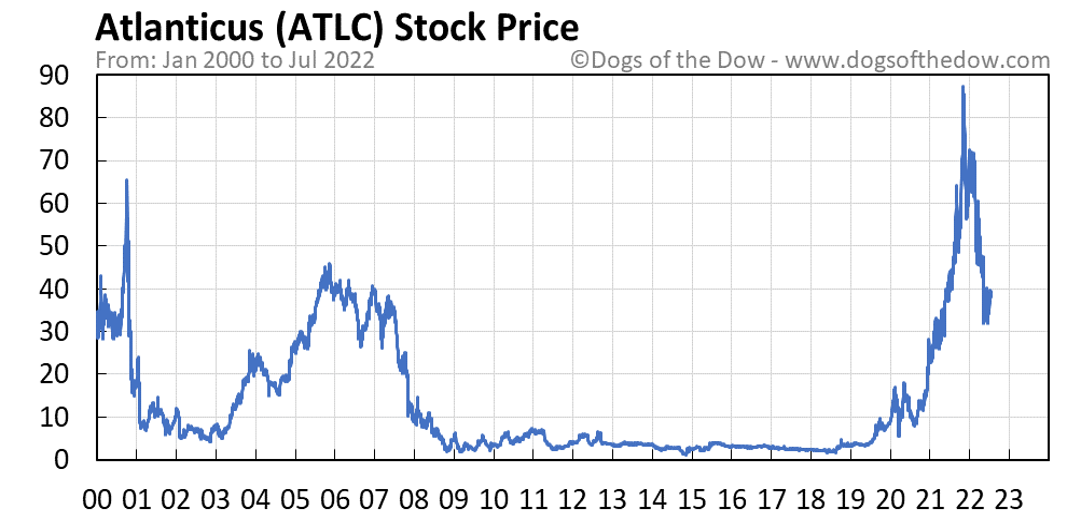ATLC stock price chart