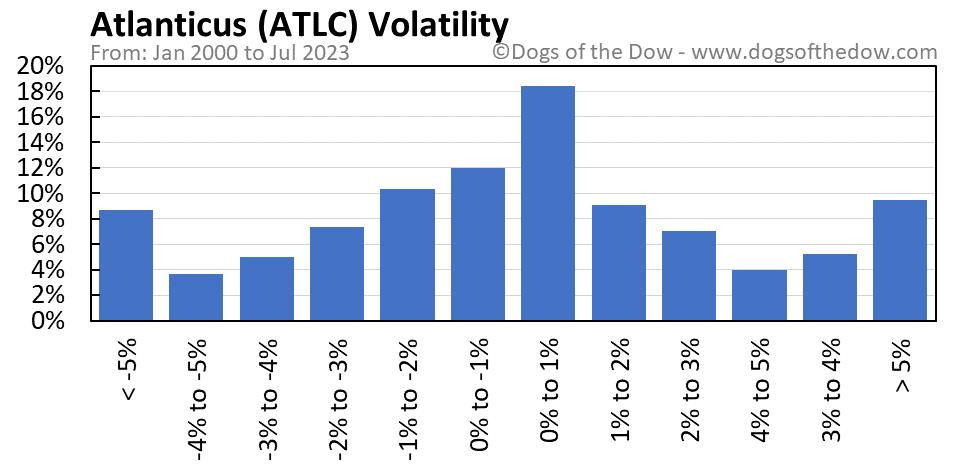 ATLC volatility chart