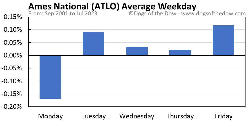 ATLO average weekday chart