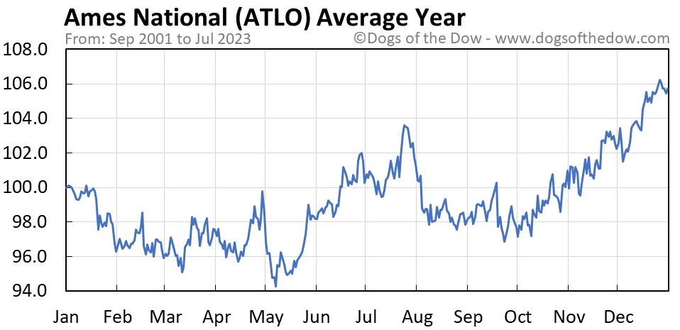 ATLO average year chart