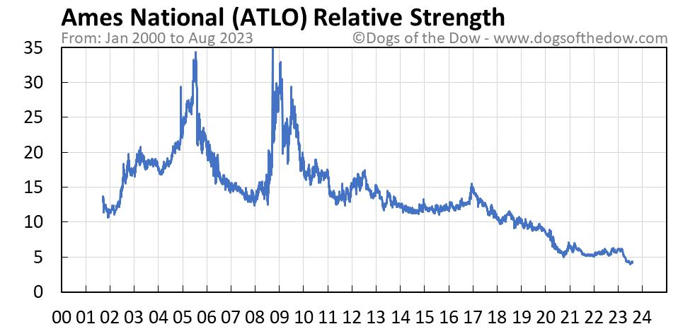 ATLO relative strength chart