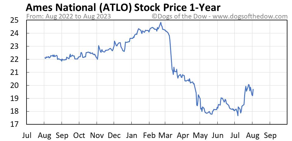 ATLO 1-year stock price chart