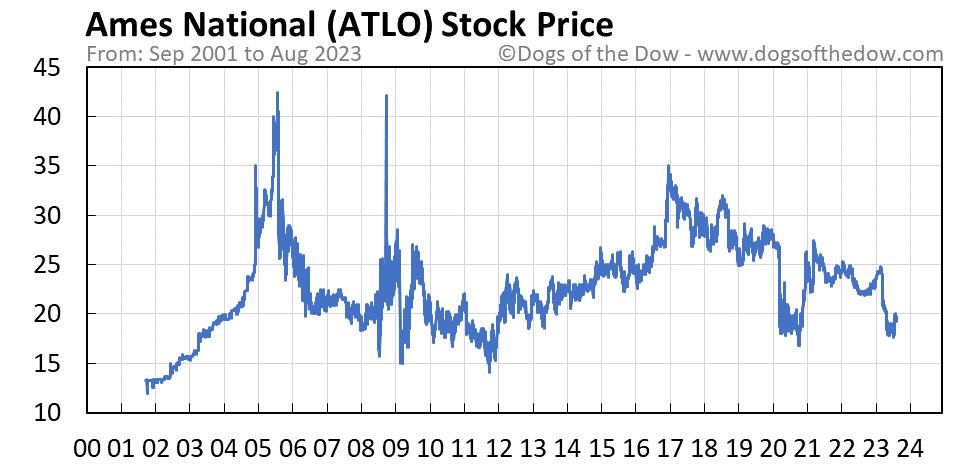 ATLO stock price chart