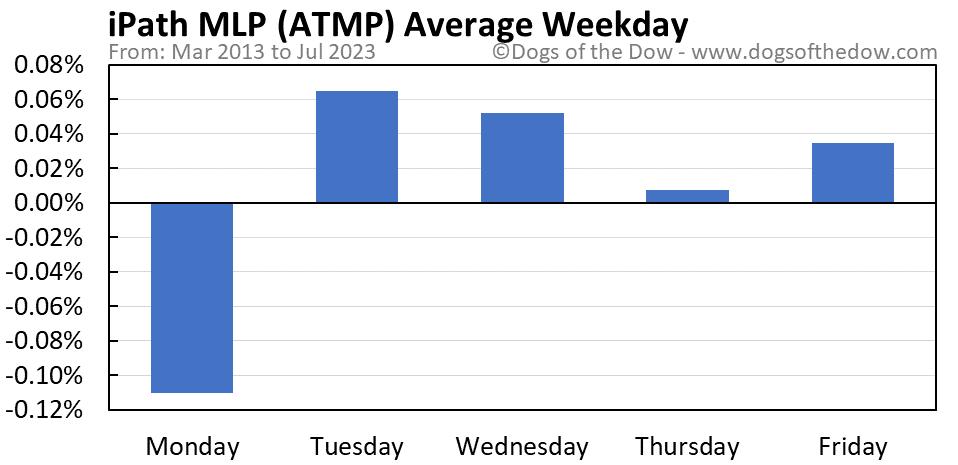 ATMP average weekday chart