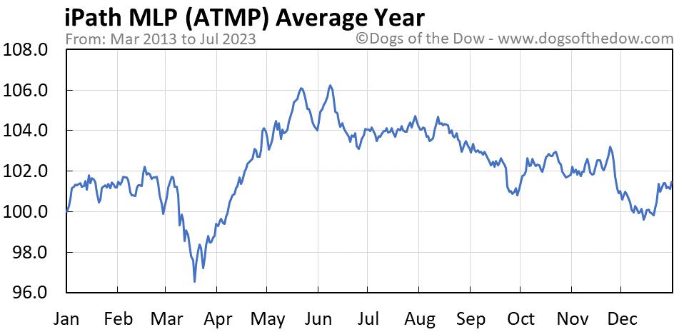 ATMP average year chart