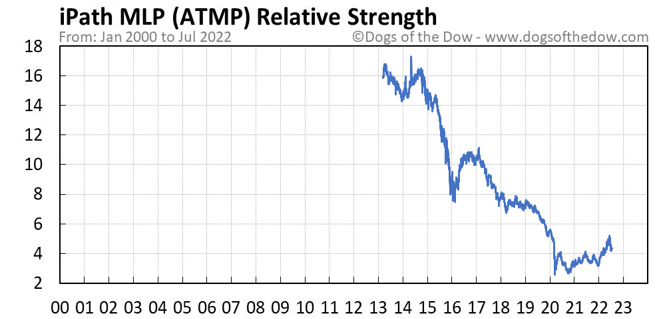 ATMP relative strength chart