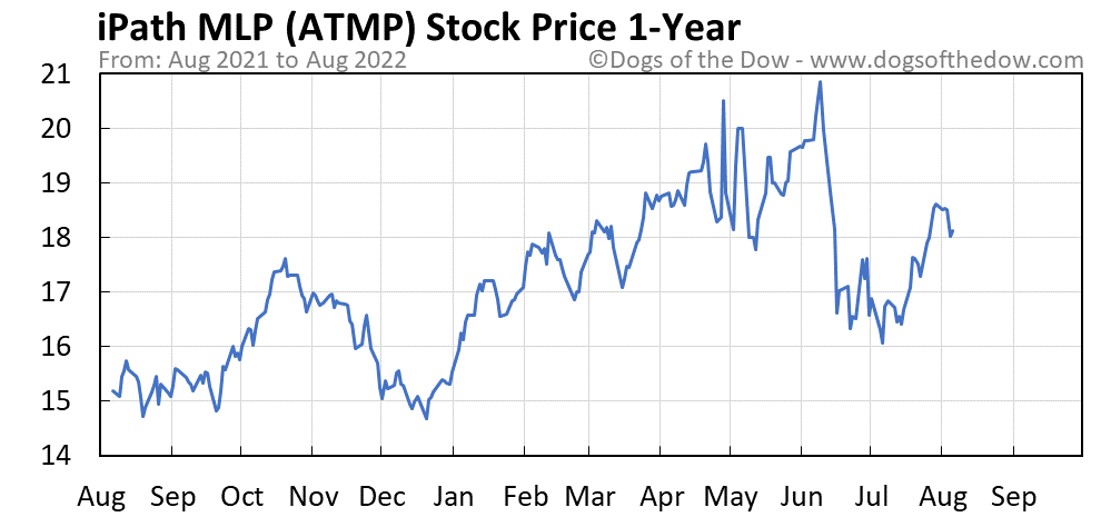 ATMP 1-year stock price chart