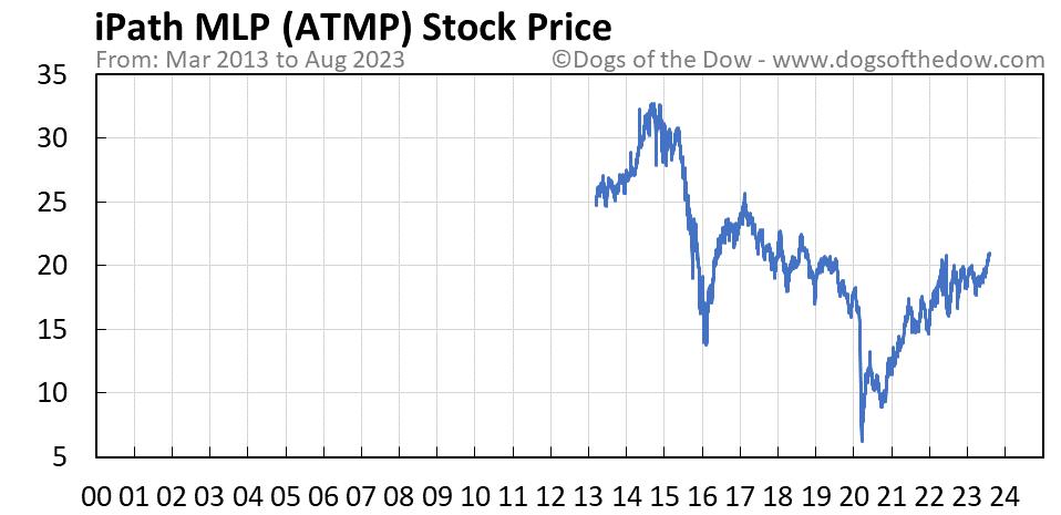 ATMP stock price chart