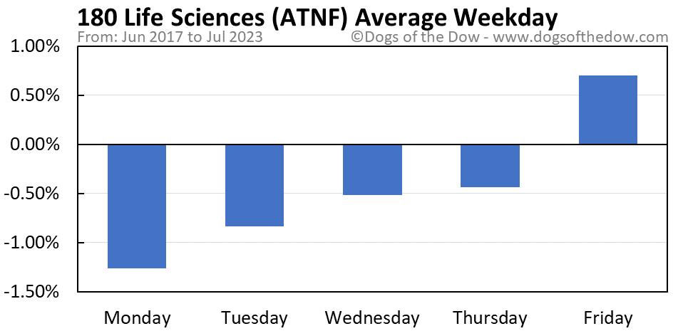 ATNF average weekday chart