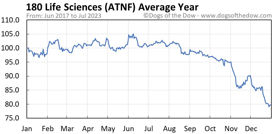 ATNF average year chart