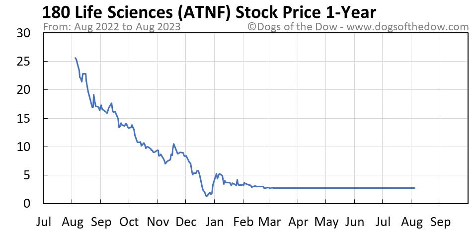 ATNF 1-year stock price chart