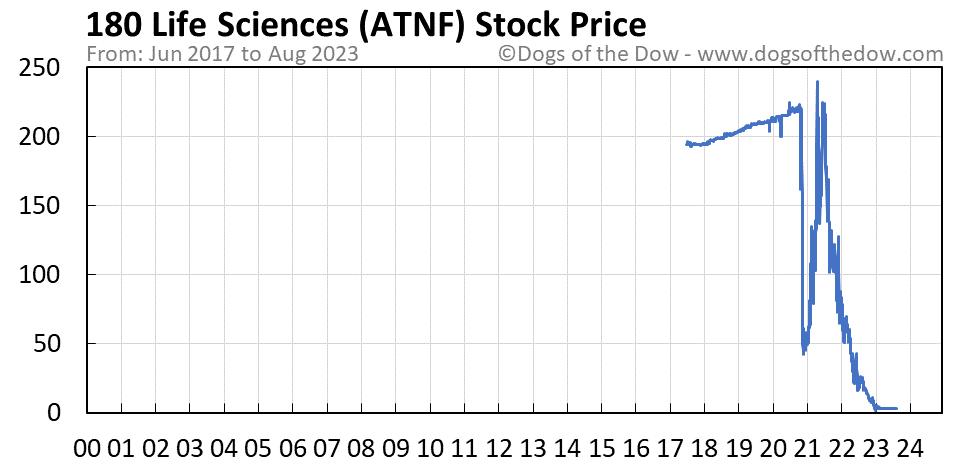 ATNF stock price chart