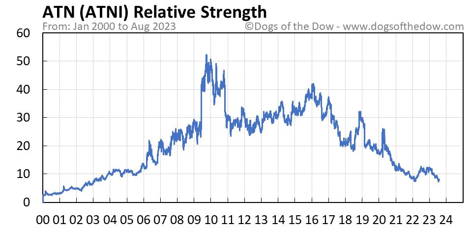 ATNI relative strength chart
