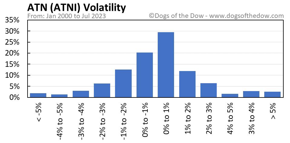 ATNI volatility chart