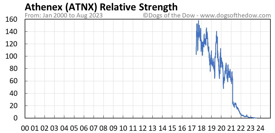 ATNX relative strength chart