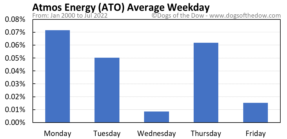 ATO average weekday chart
