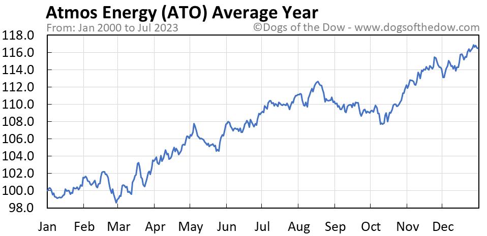 ATO average year chart